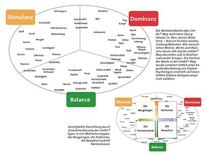 en Motivationstypen oder Limbic® Types liegt eine Wertelandkarte zugrunde, die Limbic® Map Quelle: Leitfaden Umweltkommunikation, OroVerde – Die Tropenwaldstiftung