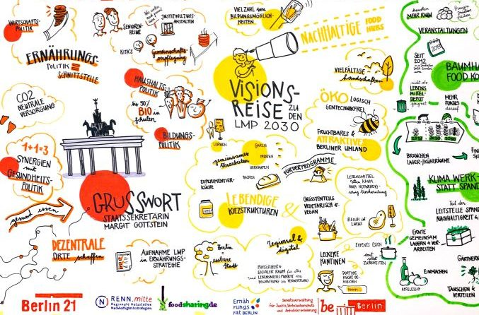 Wiebke Koch Graphic Recording